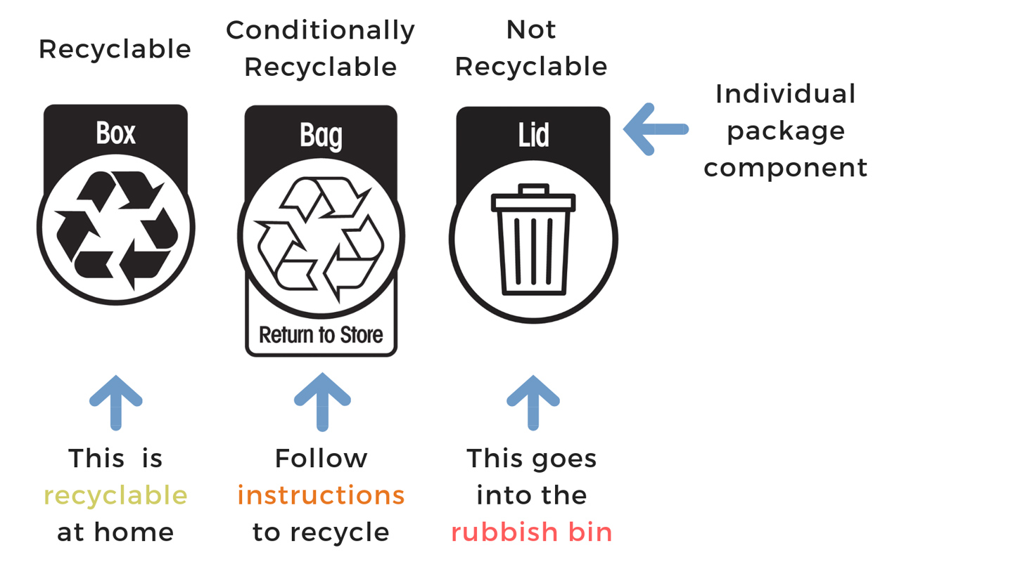 An alternative for recycling labeling info graph to make it easier to understand when and what to recycle