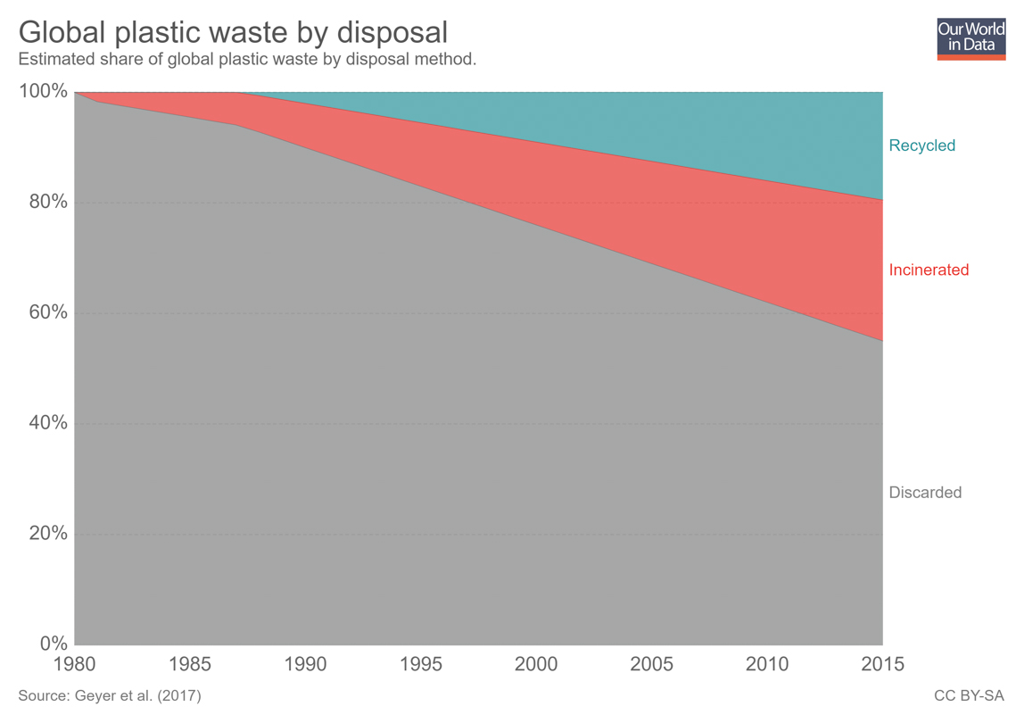 Graph showing the plastic conversion fate over the years